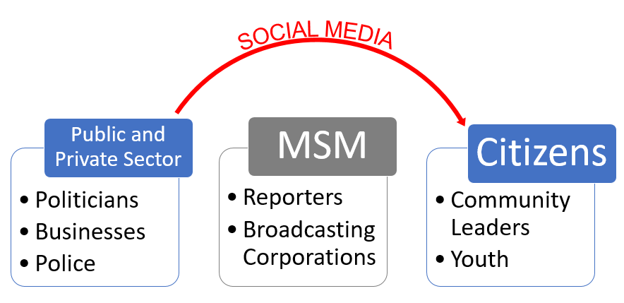 SM bypass MSM Graphic