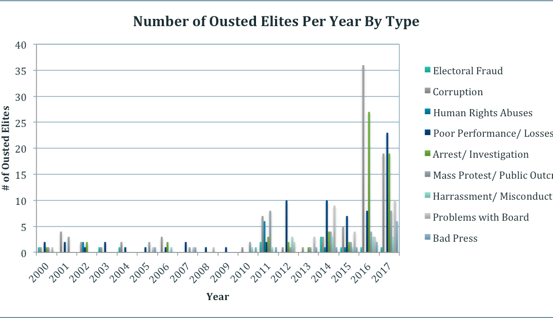 Ousted Elites: Heightened Social Risk and Instability at the Top
