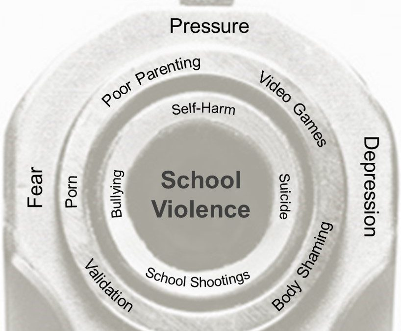 "School Shootings, Suicides, and Self-Harm: Deciphering ""Teen Identity"" to Save Lives"