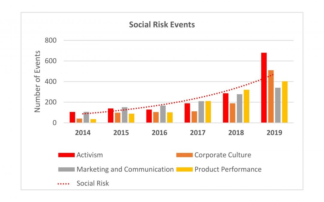 Social Risk Analysis: Redefining How Organizations Measure Success